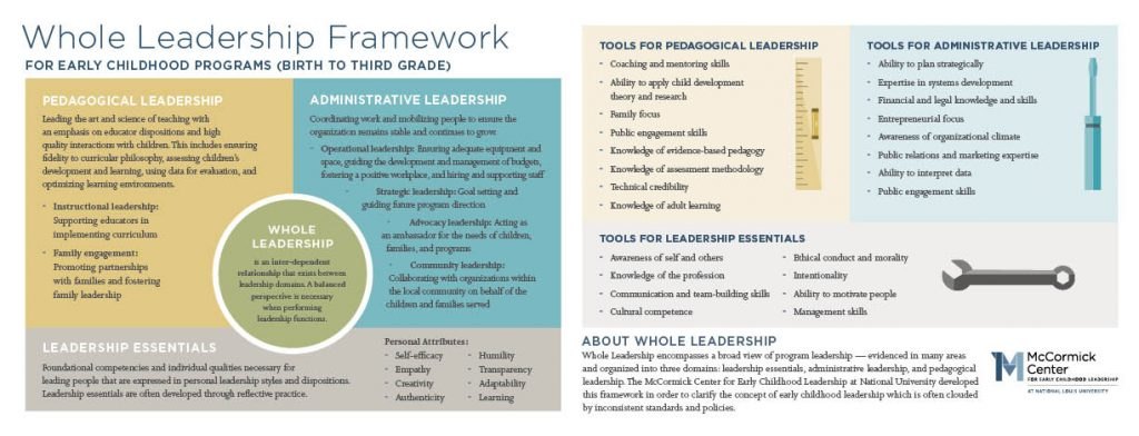 Informal And Formal Child Care Focus Of >> Whole Leadership A Framework For Early Childhood Programs