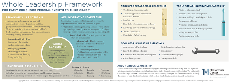 Whole Leadership A Framework For Early Childhood Programs Mccormick Center For Early Childhood Leadership
